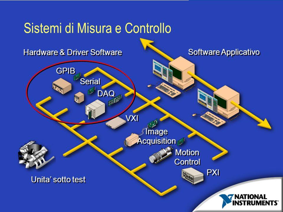 Sistemi di Misura e Controllo Hardware & Driver Software Motion Control Motion Control PXI Unita sotto test Software Applicativo Image Acquisition Ima