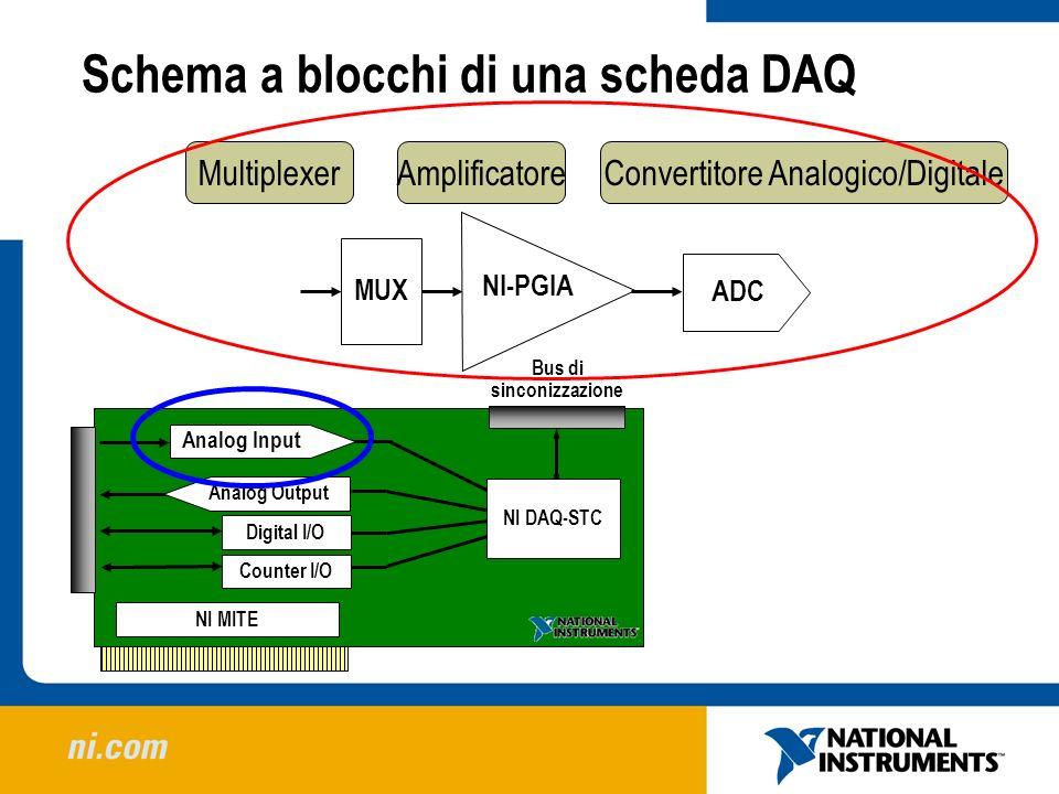 Schema a blocchi di una scheda DAQ ADC MUX NI-PGIA Counter I/O Digital I/O NI MITE Analog Output NI DAQ-STC Bus di sinconizzazione Analog Input Multip