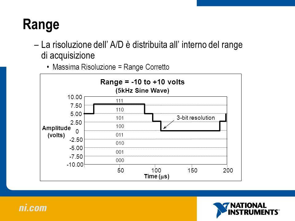 Range 10020015050 Time ( s) 0 -7.50 -10.00 -5.00 -2.50 2.50 5.00 7.50 10.00 Amplitude (volts) Range = -10 to +10 volts (5kHz Sine Wave) 3-bit resoluti