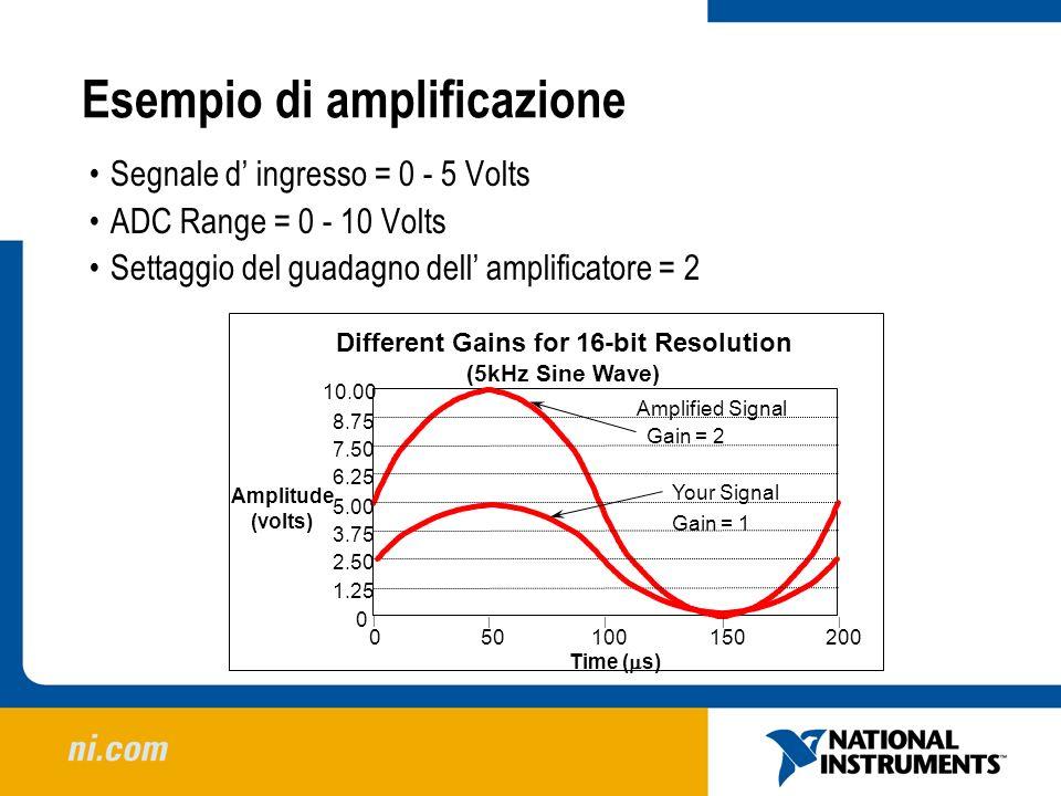 Esempio di amplificazione 100200150500 Time ( s) 0 1.25 5.00 2.50 3.75 6.25 7.50 8.75 10.00 Amplitude (volts) Different Gains for 16-bit Resolution (5
