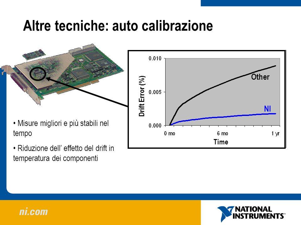 Altre tecniche: auto calibrazione Drift Error (%) Time NI Other Misure migliori e più stabili nel tempo Riduzione dell effetto del drift in temperatur