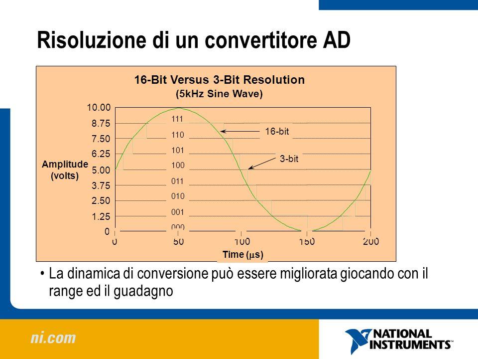 Risoluzione di un convertitore AD 100200150500 Time ( s) 0 1.25 5.00 2.50 3.75 6.25 7.50 8.75 10.00 Amplitude (volts) 16-Bit Versus 3-Bit Resolution (