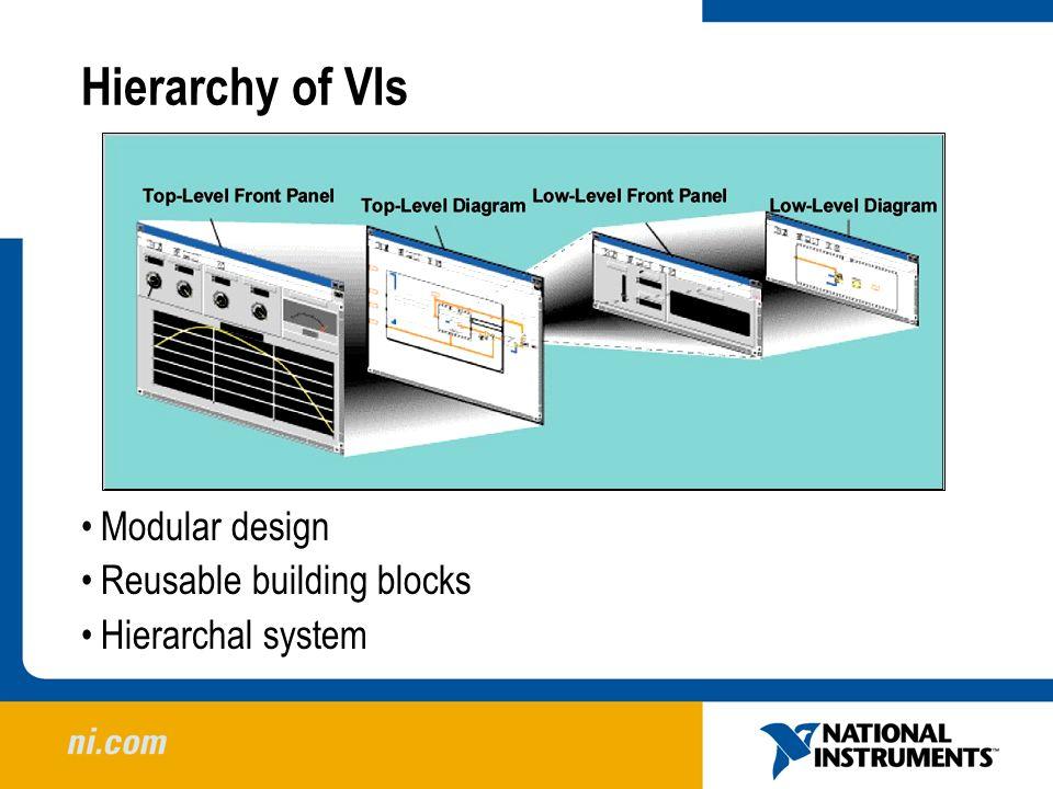 Hierarchy of VIs Modular design Reusable building blocks Hierarchal system