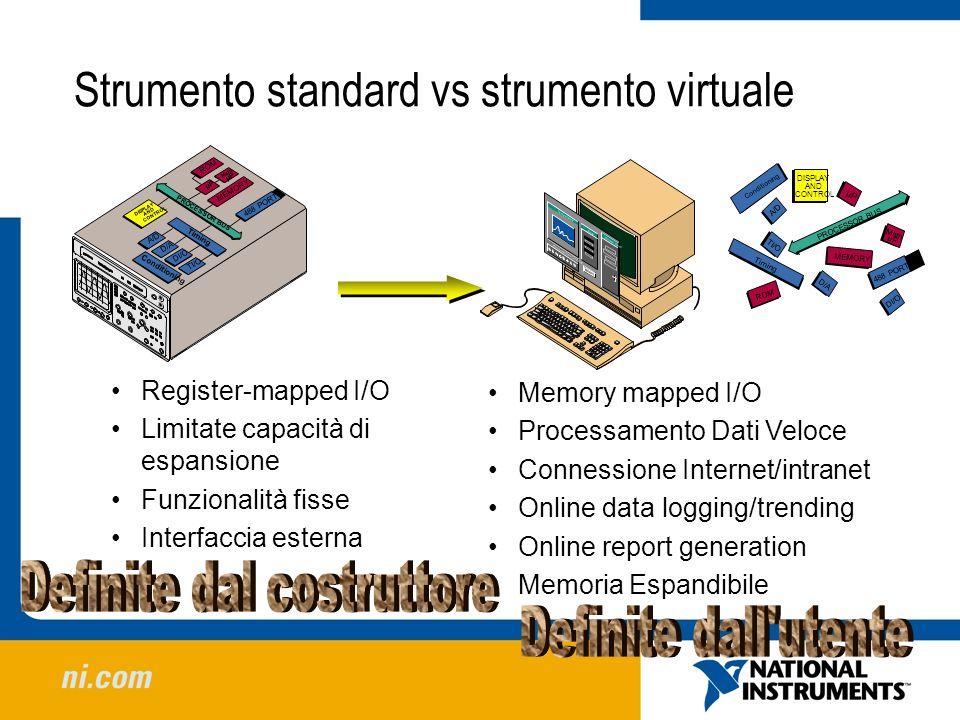 Strumento standard vs strumento virtuale Register-mapped I/O Limitate capacità di espansione Funzionalità fisse Interfaccia esterna Memory mapped I/O