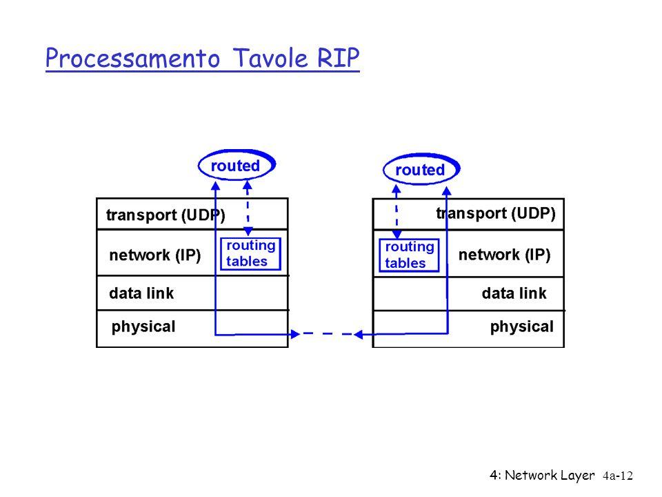 4: Network Layer4a-12 Processamento Tavole RIP