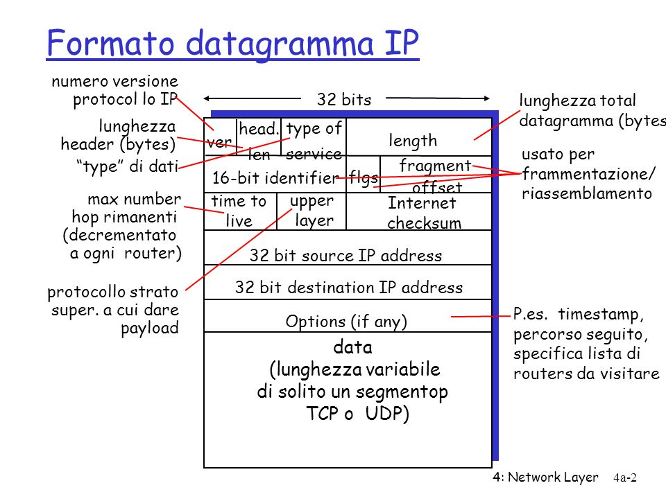 4: Network Layer4a-2 Formato datagramma IP ver length 32 bits data (lunghezza variabile di solito un segmentop TCP o UDP) 16-bit identifier Internet checksum time to live 32 bit source IP address numero versione protocol lo IP lunghezza header (bytes) max number hop rimanenti (decrementato a ogni router) usato per frammentazione/ riassemblamento lunghezza total datagramma (bytes) protocollo strato super.