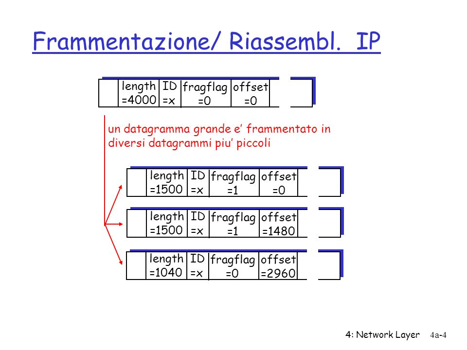 4: Network Layer4a-4 Frammentazione/ Riassembl. IP ID =x offset =0 fragflag =0 length =4000 ID =x offset =0 fragflag =1 length =1500 ID =x offset =148