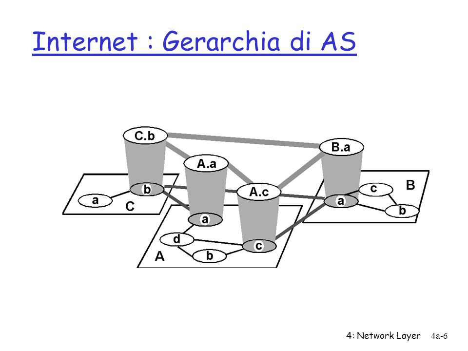 4: Network Layer4a-7 Intra-AS Routing r Noto anche come Interior Gateway Protocols (IGP) r Diversi protocolli IGP, piu comuni: m RIP: Routing Information Protocol m OSPF: Open Shortest Path First m IGRP: Interior Gateway Routing Protocol (Cisco propr.)