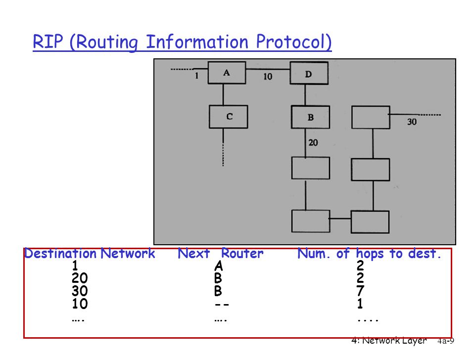 4: Network Layer4a-9 RIP (Routing Information Protocol) Destination Network Next Router Num. of hops to dest. 1A2 20B2 30B7 10--1 ….….....