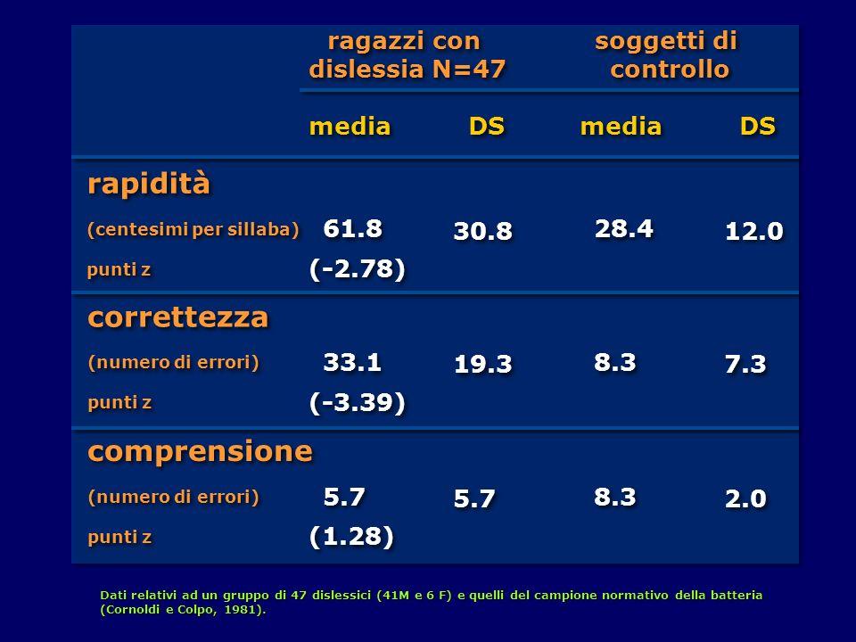ragazzi con dislessia N=47 ragazzi con dislessia N=47 rapidità (centesimi per sillaba) punti z rapidità (centesimi per sillaba) punti z media 61.8 sog
