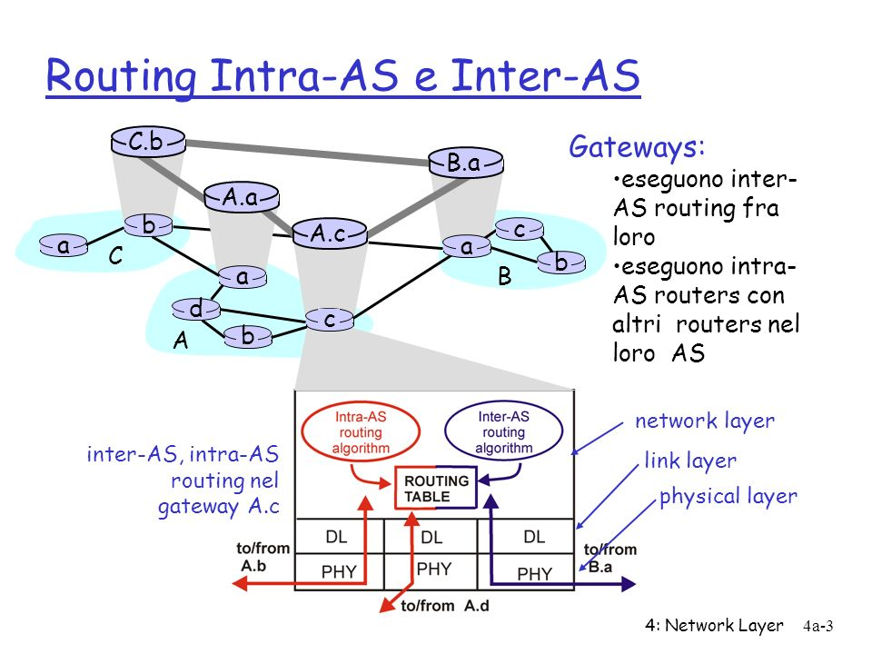 4: Network Layer4a-4 Routing Intra-AS e Inter-AS Host h2 a b b a a C A B d c A.a A.c C.b B.a c b Host h1 Intra-AS routing entro AS A Inter-AS routing tra A e B Intra-AS routing dentro AS B r Well examine specific inter-AS and intra-AS Internet routing protocols shortly