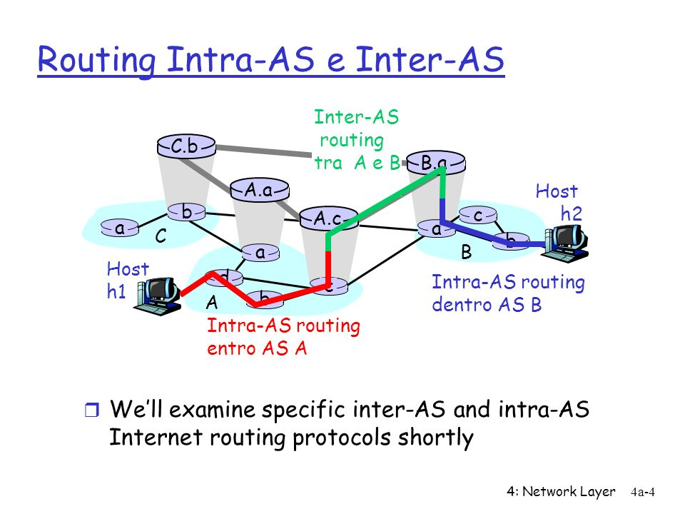 4: Network Layer4a-4 Routing Intra-AS e Inter-AS Host h2 a b b a a C A B d c A.a A.c C.b B.a c b Host h1 Intra-AS routing entro AS A Inter-AS routing