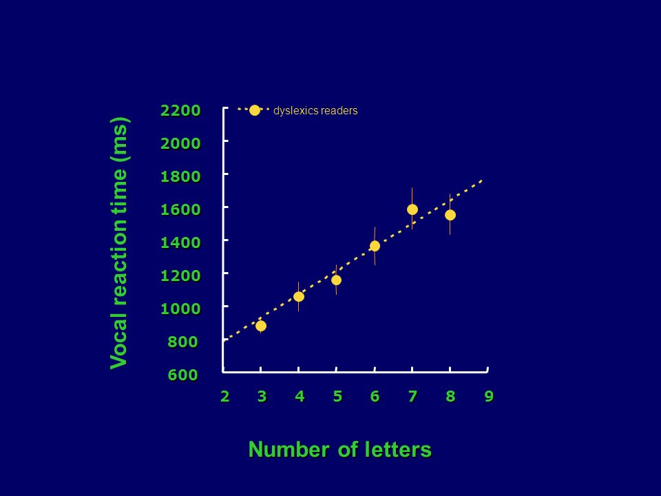 600 800 1000 1200 1400 1600 1800 2000220023456789 dyslexics readers Vocal reaction time (ms) Number of letters
