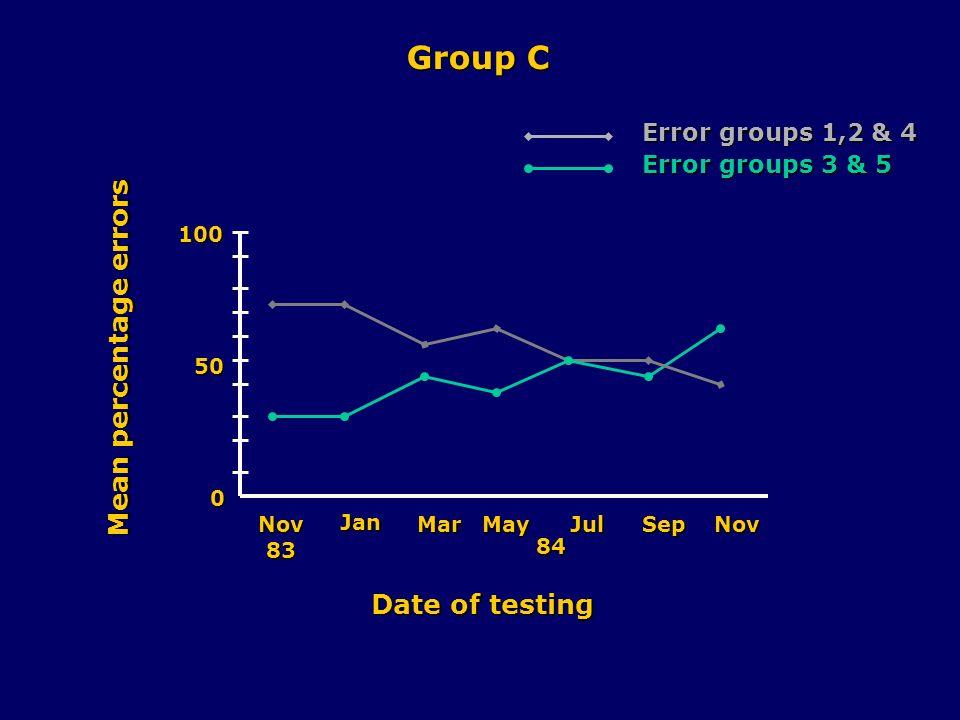 0 50 100 Nov83 Jan MarMayJulSepNov 84 Date of testing Mean percentage errors Group D Error groups 1,2 & 4 Error groups 3 & 5