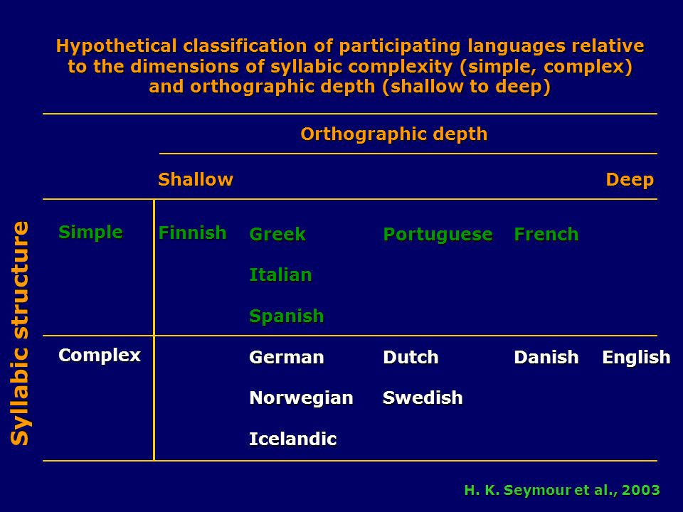 Hypothetical classification of participating languages relative to the dimensions of syllabic complexity (simple, complex) and orthographic depth (shallow to deep) SimpleComplex Finnish GreekItalianSpanishGermanNorwegianIcelandicPortugueseDutchSwedish FrenchDanish English Orthographic depth Shallow Deep Syllabic structure H.
