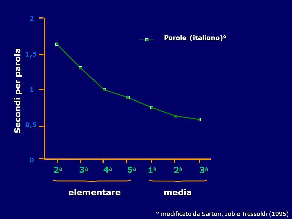 0 0,5 1 1,52 Secondi per parola Parole (italiano)° 2 à 3 à 4 à 5 à elementare 1 à 2 à 3 à media ° modificato da Sartori, Job e Tressoldi (1995)