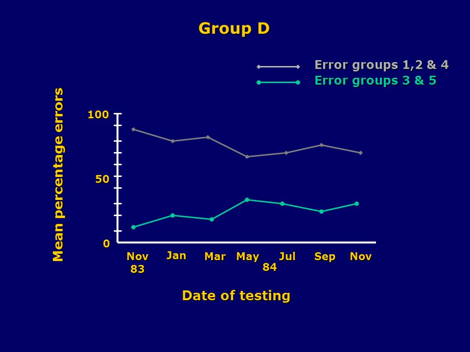 0 50 100 Nov83 Jan MarMayJulSepNov 84 Date of testing Mean percentage errors Group D Error groups 1,2 & 4 Error groups 3 & 5