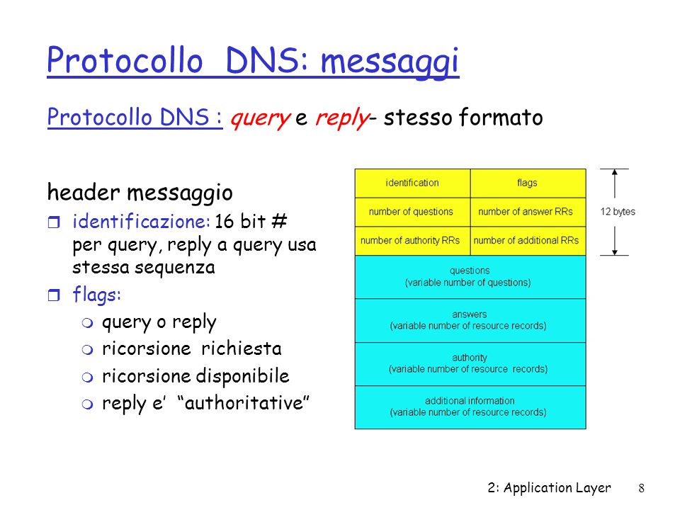 2: Application Layer9 Protocollo DNS: messaggi Nome, campi tipo di una query RRs di risposta alla query records per authoritative servers additional helpful info that may be used Corpo messaggio