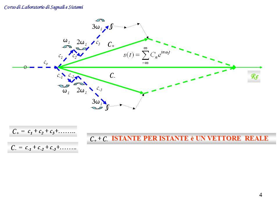 15 Corso di Laboratorio di Segnali e Sistemi Una interessante conseguenza di questo è il teorema della convoluzione.