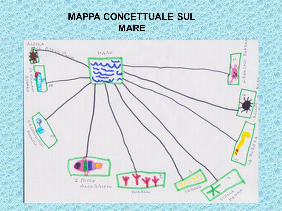 MAPPA CONCETTUALE SUL MARE