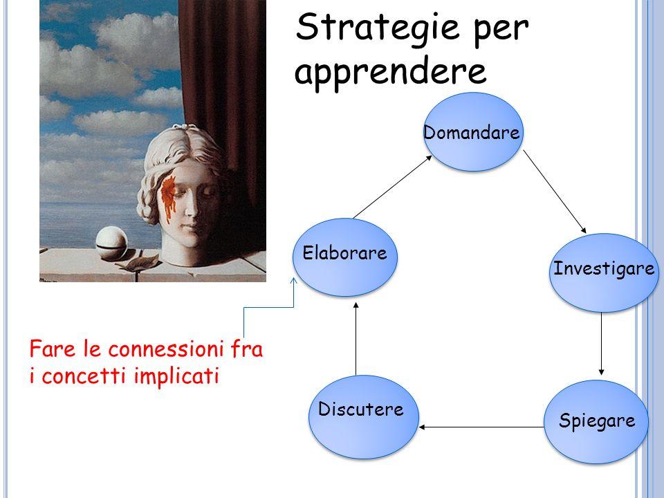 Domandare Investigare Spiegare Discutere Elaborare Come si costruisce la comprensione – competenza Fare le connessioni fra i concetti implicati