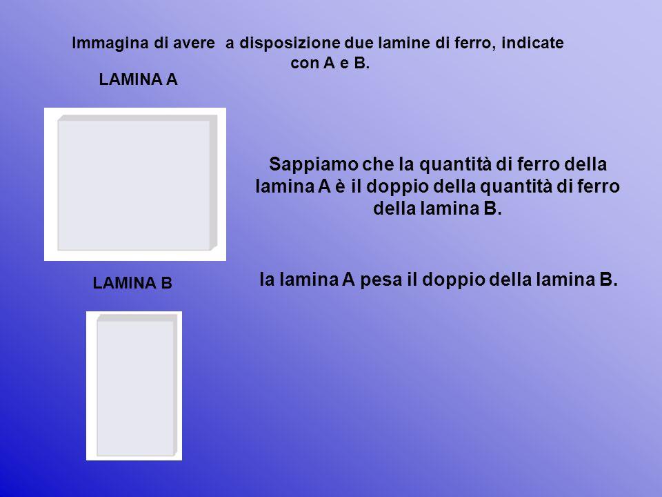 Immagina di avere a disposizione due lamine di ferro, indicate con A e B. LAMINA A LAMINA B Sappiamo che la quantità di ferro della lamina A è il dopp