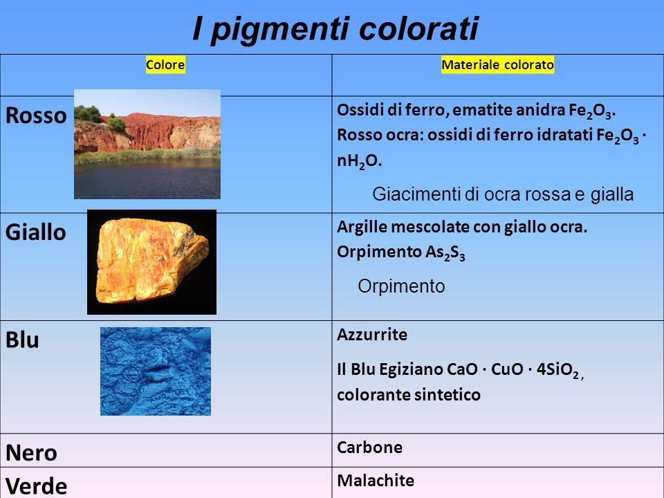 ColoreMateriale colorato Rosso Ossidi di ferro, ematite anidra Fe 2 O 3. Rosso ocra: ossidi di ferro idratati Fe 2 O 3 · nH 2 O. Giacimenti di ocra ro