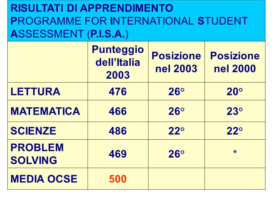 RISULTATI DI APPRENDIMENTO PROGRAMME FOR INTERNATIONAL STUDENT ASSESSMENT (P.I.S.A.) Punteggio dellItalia 2003 Posizione nel 2003 Posizione nel 2000 L