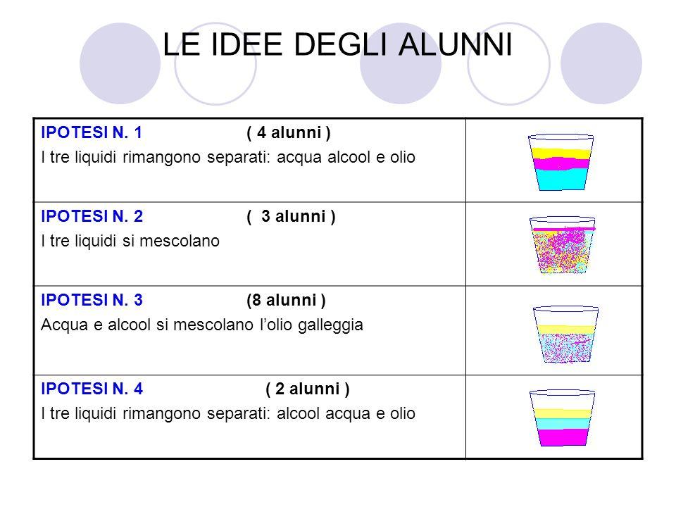 LE IDEE DEGLI ALUNNI IPOTESI N. 1 ( 4 alunni ) I tre liquidi rimangono separati: acqua alcool e olio IPOTESI N. 2 ( 3 alunni ) I tre liquidi si mescol