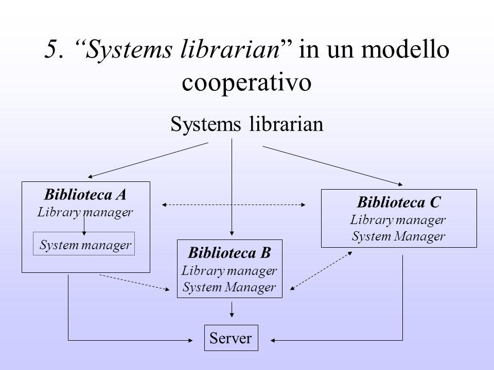 5. Systems librarian in un modello cooperativo Systems librarian Biblioteca A Library manager System manager Biblioteca B Library manager System Manag