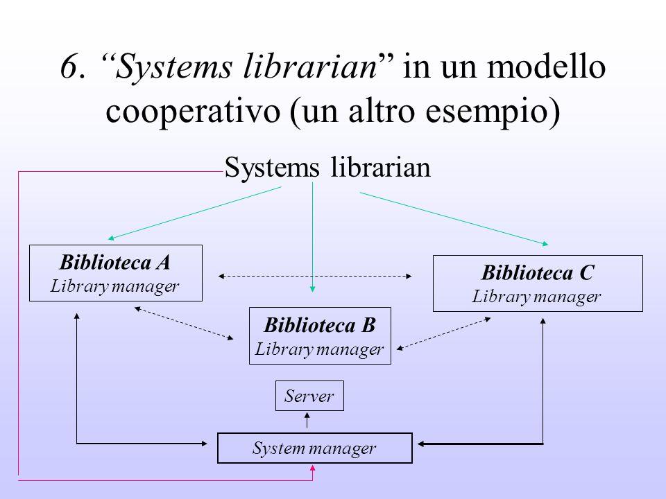 6. Systems librarian in un modello cooperativo (un altro esempio) Systems librarian Biblioteca A Library manager Biblioteca B Library manager Bibliote