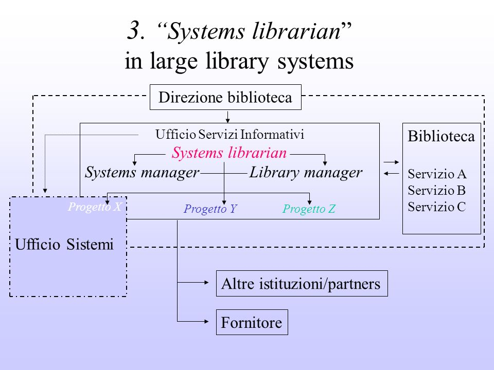 3. Systems librarian in large library systems Ufficio Servizi Informativi Systems librarian Systems manager Library manager Progetto YProgetto Z Direz