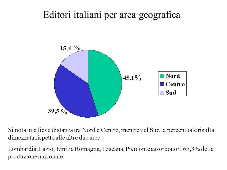 Editori italiani per area geografica Si nota una lieve distanza tra Nord e Centro, mentre nel Sud la percentuale risulta dimezzata rispetto alle altre due aree.
