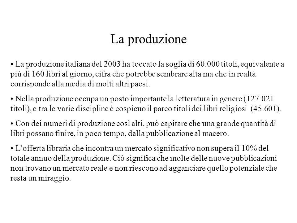 La produzione La produzione italiana del 2003 ha toccato la soglia di 60.000 titoli, equivalente a più di 160 libri al giorno, cifra che potrebbe sembrare alta ma che in realtà corrisponde alla media di molti altri paesi.