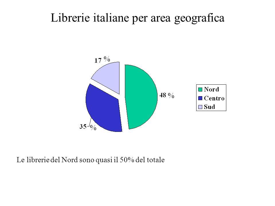 La lettura Secondo i dati ISTAT gli italiani che non hanno letto un libro nellultimo anno sono: Secondo la statistica,la percentuale maggiore di coloro che non hanno letto un libro nellultimo anno sono gli uomini (60%),mentre le donne che hanno dato risposta negativa sono il 49,3%.