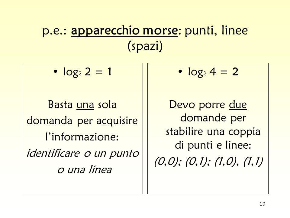 10 p.e.: apparecchio morse: punti, linee (spazi) log 2 2 = 1 Basta una sola domanda per acquisire linformazione: identificare o un punto o una linea l