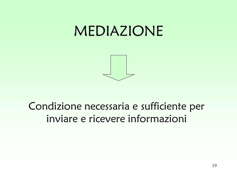 19 MEDIAZIONE Condizione necessaria e sufficiente per inviare e ricevere informazioni