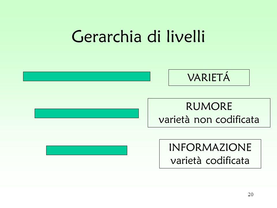 20 Gerarchia di livelli VARIETÁ RUMORE varietà non codificata INFORMAZIONE varietà codificata