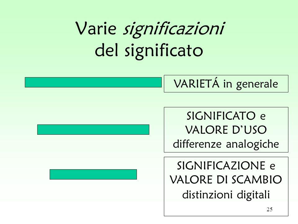 25 Varie significazioni del significato VARIETÁ in generale SIGNIFICATO e VALORE DUSO differenze analogiche SIGNIFICAZIONE e VALORE DI SCAMBIO distinz