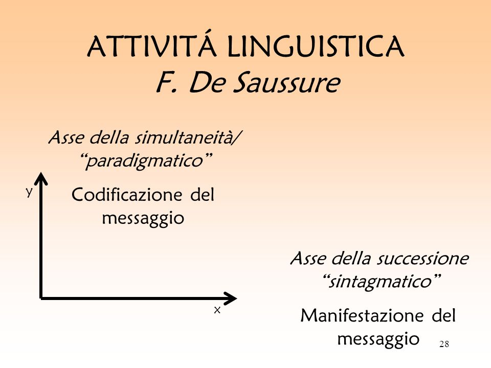 28 ATTIVITÁ LINGUISTICA F. De Saussure Asse della simultaneità/ paradigmatico Codificazione del messaggio Asse della successione sintagmatico Manifest