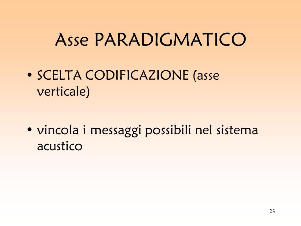 29 Asse PARADIGMATICO SCELTA CODIFICAZIONE (asse verticale) vincola i messaggi possibili nel sistema acustico