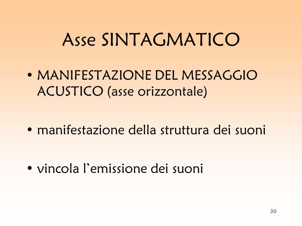 30 Asse SINTAGMATICO MANIFESTAZIONE DEL MESSAGGIO ACUSTICO (asse orizzontale) manifestazione della struttura dei suoni vincola lemissione dei suoni