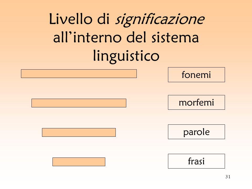 31 Livello di significazione allinterno del sistema linguistico fonemi morfemi parole frasi