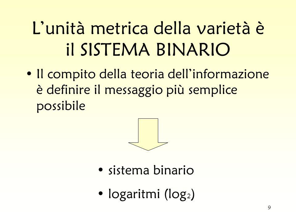 9 Lunità metrica della varietà è il SISTEMA BINARIO Il compito della teoria dellinformazione è definire il messaggio più semplice possibile sistema bi