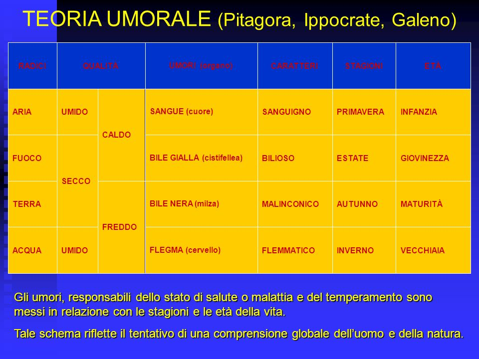 TEORIA UMORALE (Pitagora, Ippocrate, Galeno) VECCHIAIAINVERNOFLEMMATICOFLEGMA (cervello)UMIDOACQUA MATURITÀAUTUNNOMALINCONICOBILE NERA (milza) FREDDO