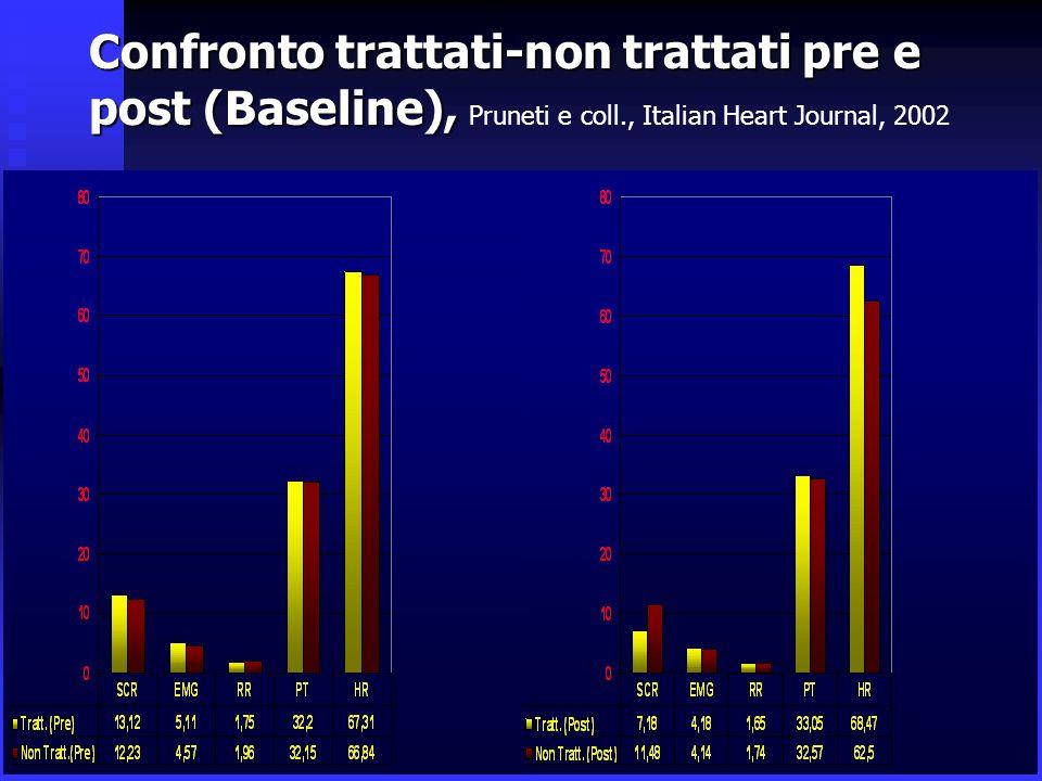 Confronto trattati-non trattati pre e post (Baseline), Confronto trattati-non trattati pre e post (Baseline), Pruneti e coll., Italian Heart Journal, 2002