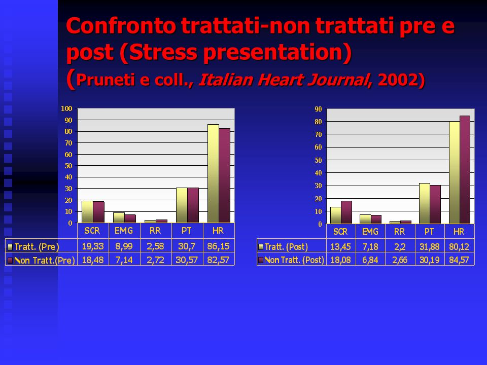 Confronto trattati-non trattati pre e post (Stress presentation) ( Pruneti e coll., Italian Heart Journal, 2002)