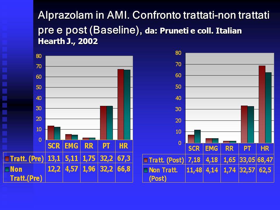 Alprazolam in AMI. Confronto trattati-non trattati pre e post (Baseline), da: Pruneti e coll. Italian Hearth J., 2002