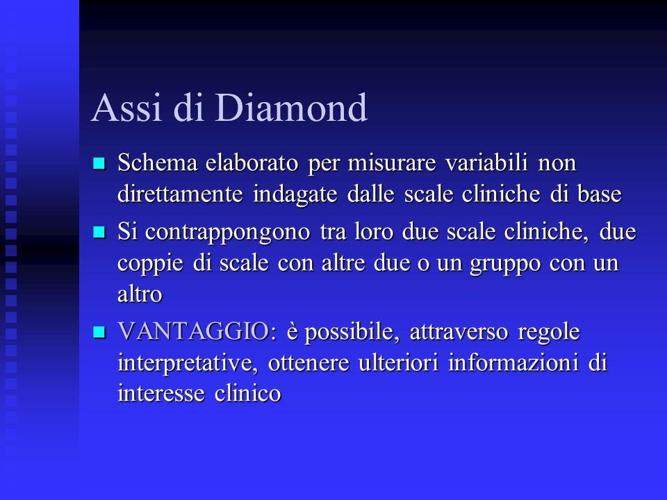 Assi di Diamond Schema elaborato per misurare variabili non direttamente indagate dalle scale cliniche di base Schema elaborato per misurare variabili