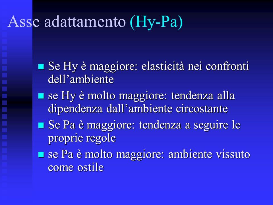 Asse adattamento (Hy-Pa) Se Hy è maggiore: elasticità nei confronti dellambiente Se Hy è maggiore: elasticità nei confronti dellambiente se Hy è molto